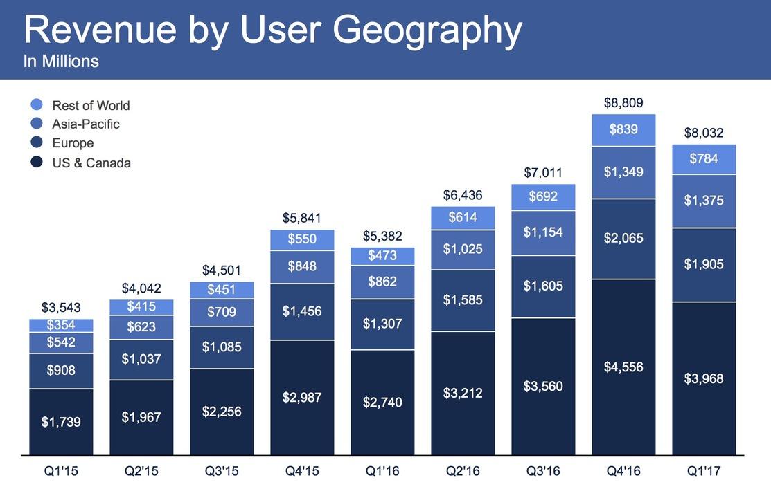 Facebookユーザー1人当たりの地理別収益チャート