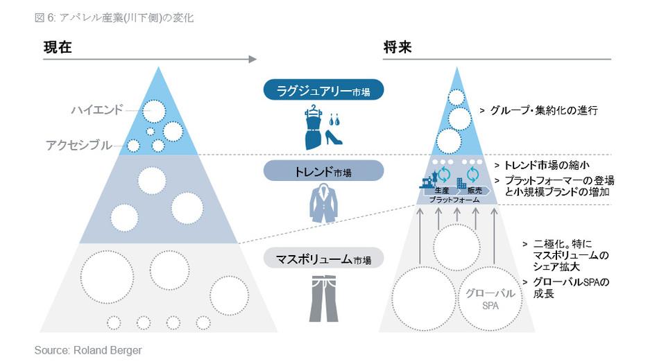 アパレル産業の変化を表した図
