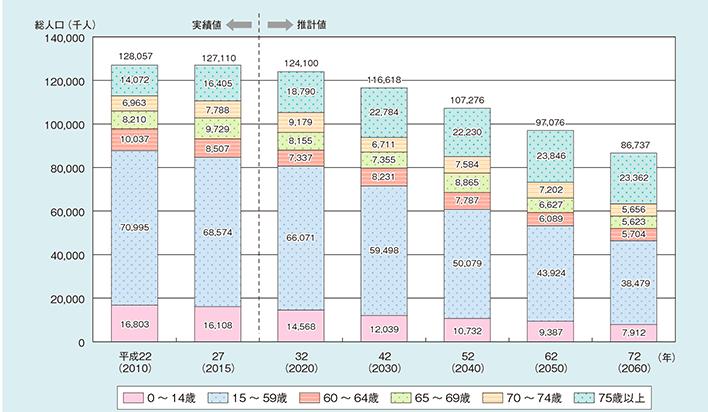 年齢別の日本の人口推移グラフ