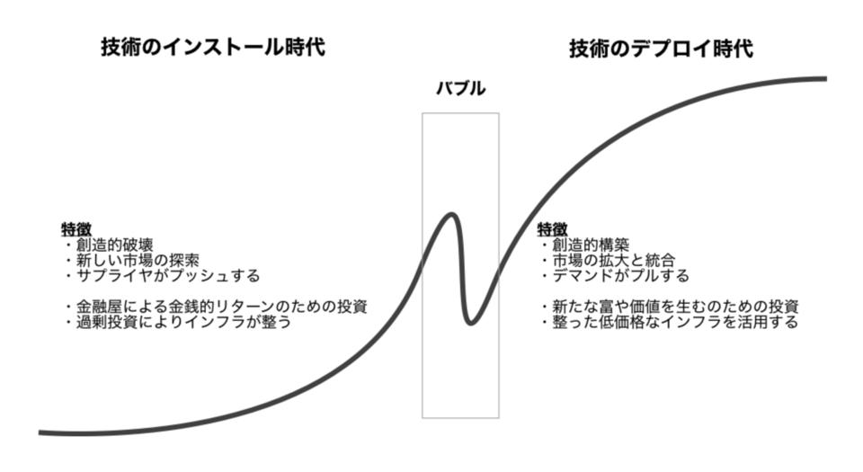 馬田隆明さんのS字カーブ