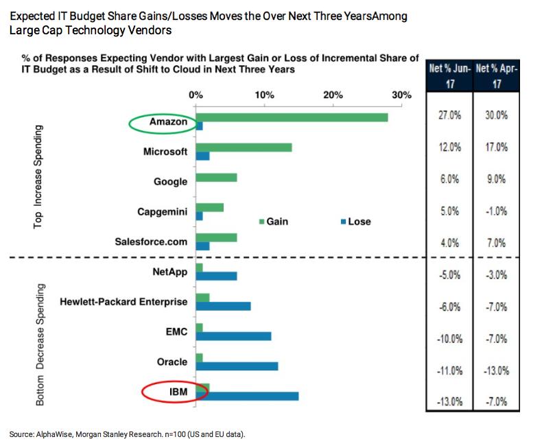 今後3年間でIT予算の増額/減額が想定されるITベンダー