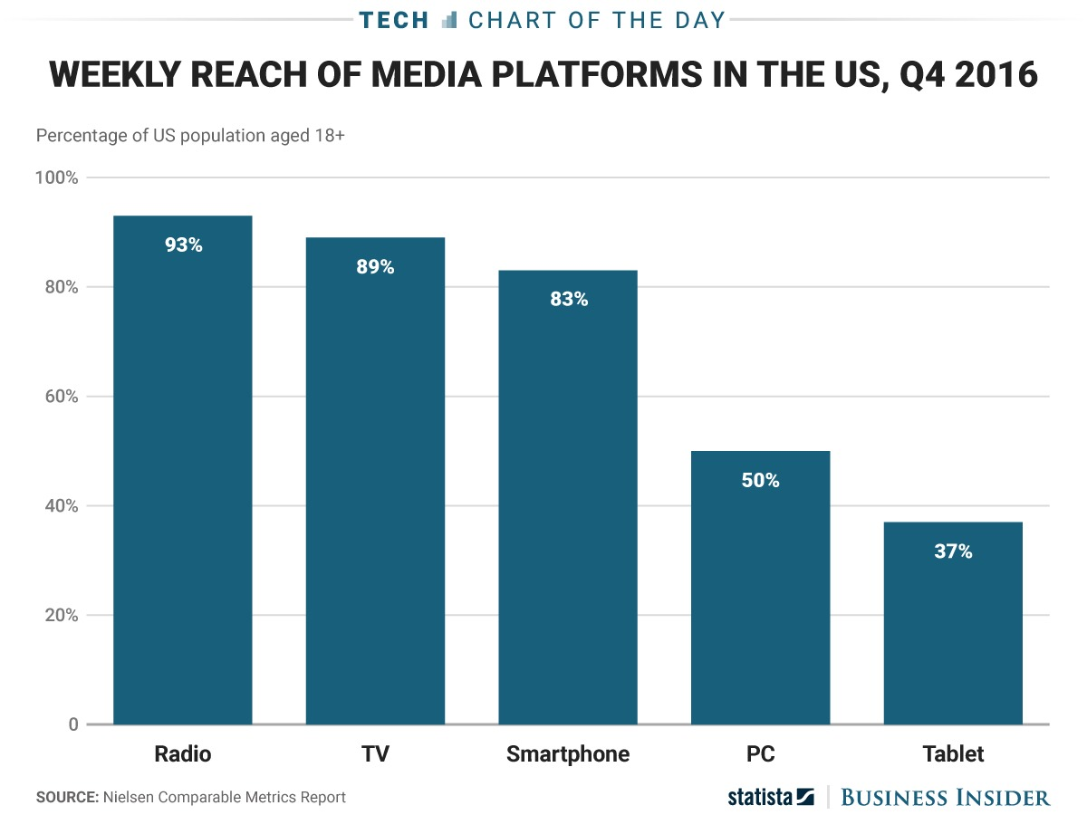 radio-is-more-popular-in-the-us-than-you-might-expect