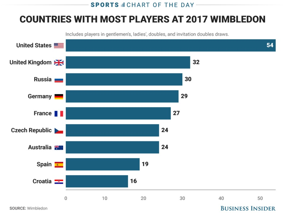 half-of-all-the-players-at-wimbledon-come-from-9-countries