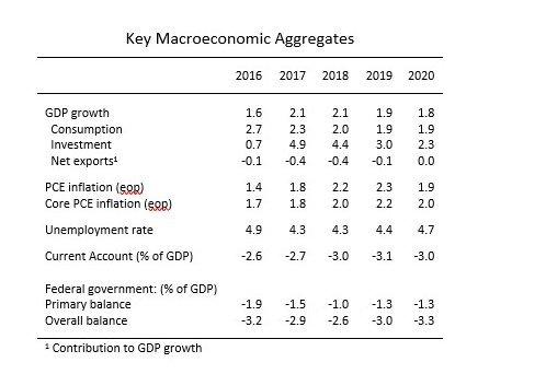 Macroeconomic Aggregates