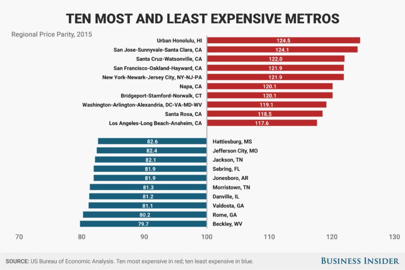 アメリカで最も物価が高い10地域と最も低い10地域