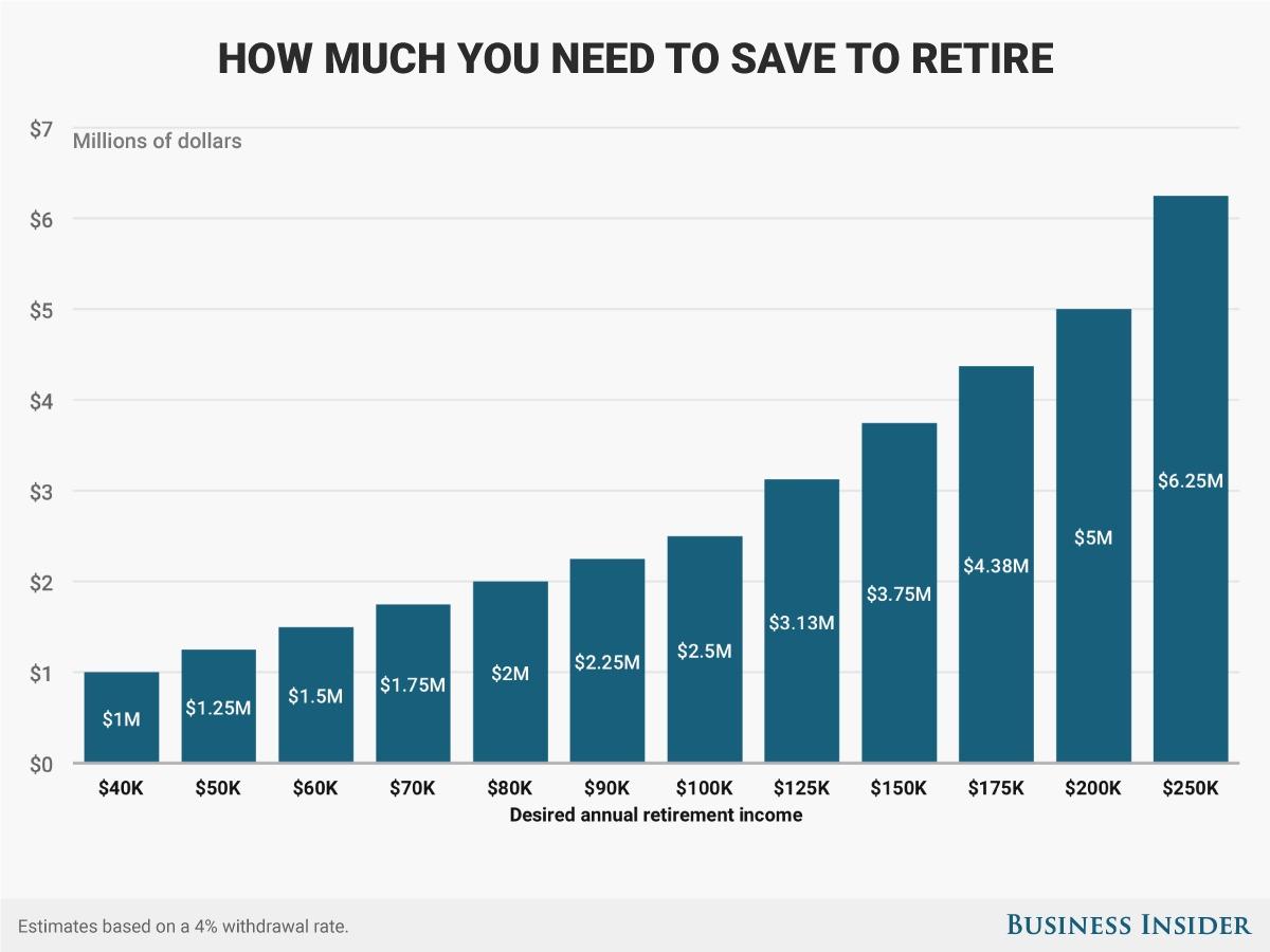 リタイアをするのに必要な貯蓄額を示したグラフ