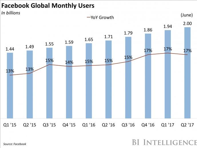 Facebookグローバル月間ユーザー数