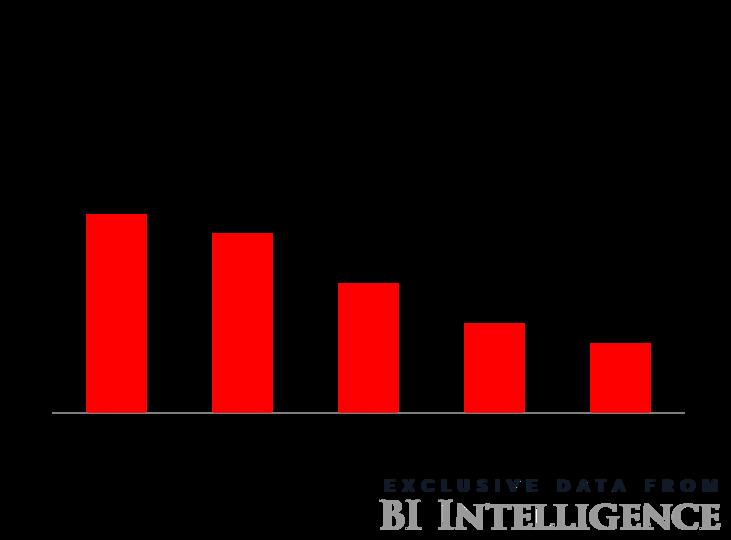 データプライバシーに関するグラフ