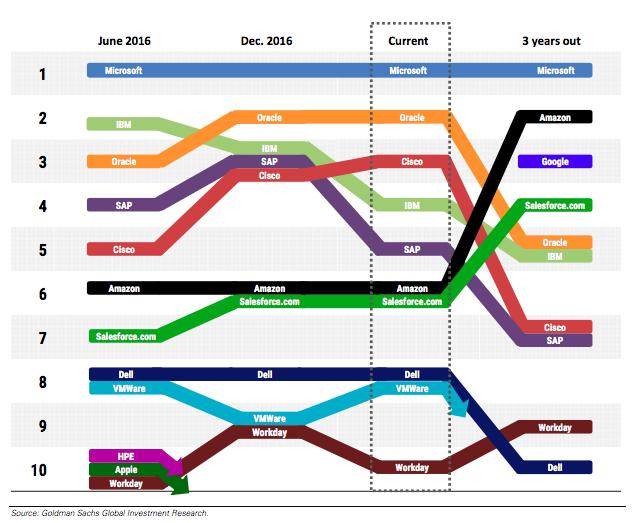 業界の変化チャート