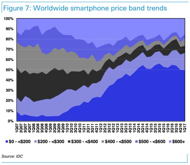 スマートフォンの価格帯推移