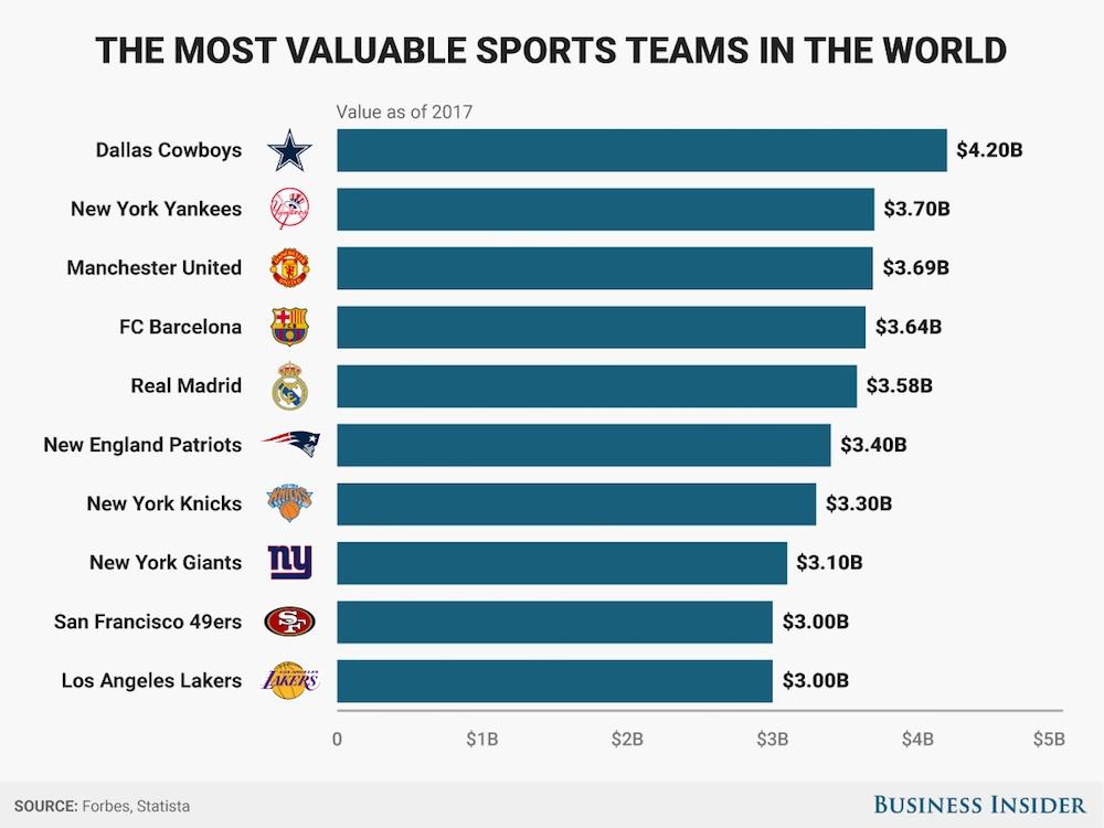 世界のスポーツチームの価値トップ10
