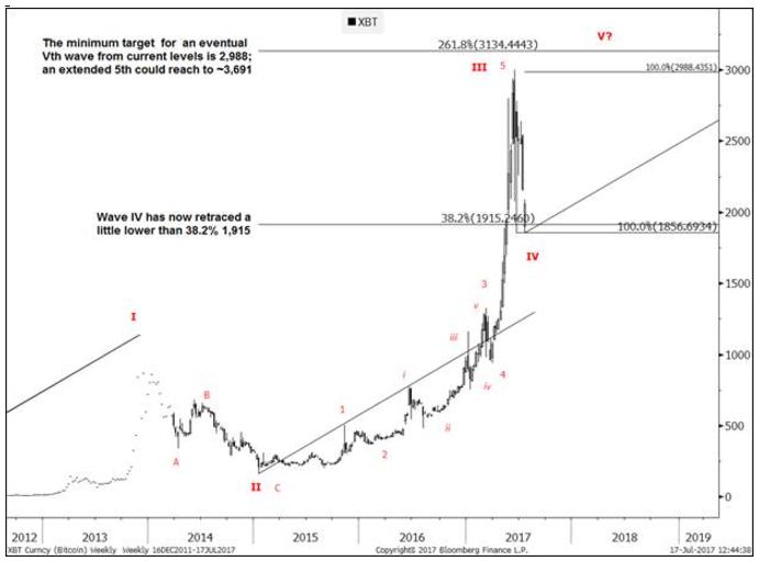 ビットコイン相場のチャート分析