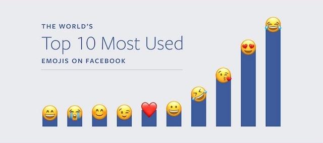 Facebookで一番よく使われている絵文字、知ってる?