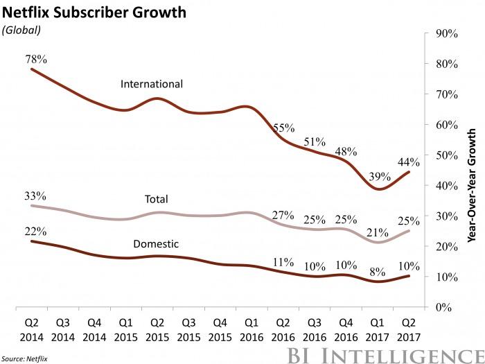 Netflixの契約者数の増加率を示したグラフ