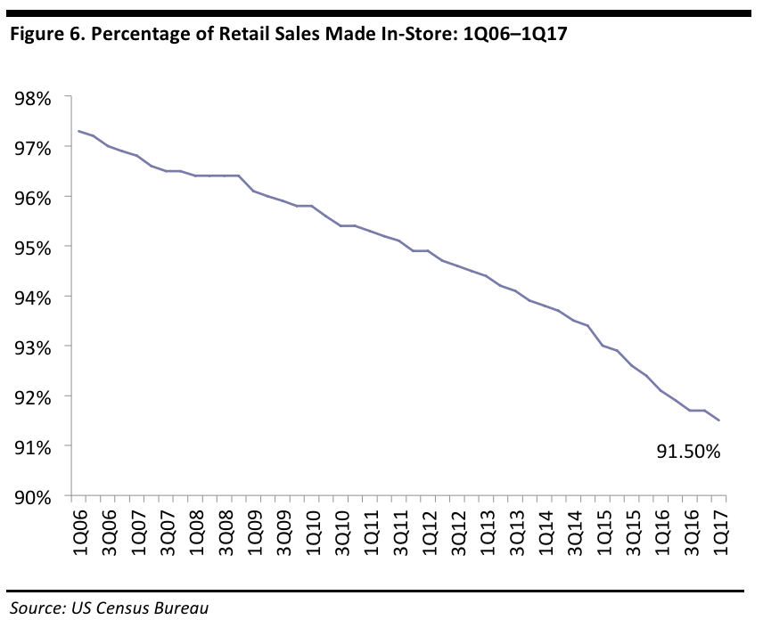 小売業全体の売り上げにおける、実店舗の割合を表したチャート