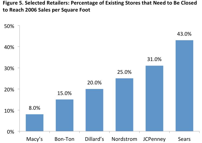 2006年の1平方フィートあたりの売り上げ水準を取り戻すために、閉鎖しなければならない店舗の割合を表したグラフ