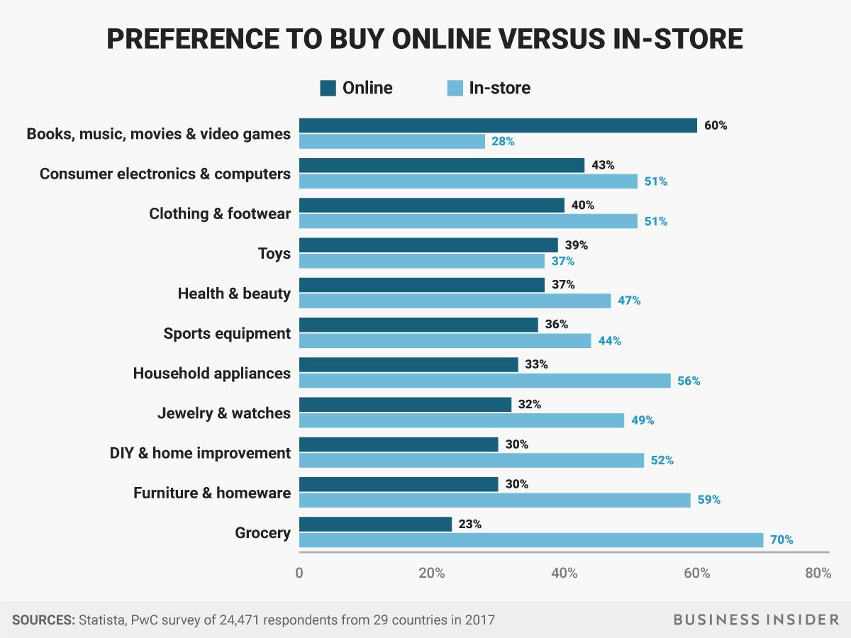 統計:オンラインショッピングと実店舗、どちらで買い物をしたいか