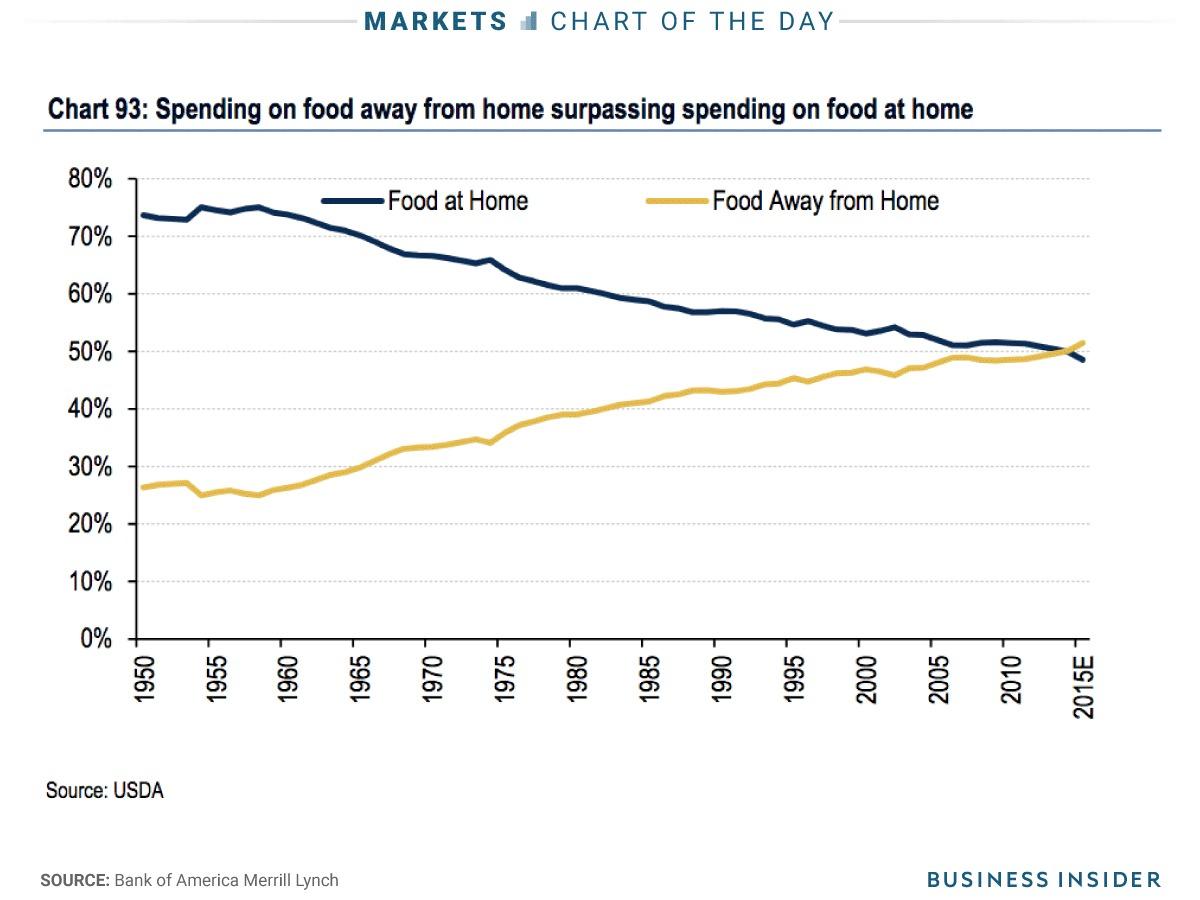 外食と自宅での食事に対するそれぞれの出費の経年推移を表したグラフ