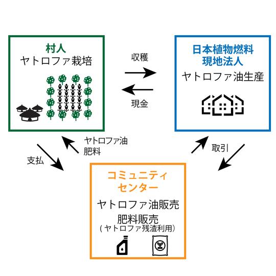 日本植物燃料のビジネスチャート