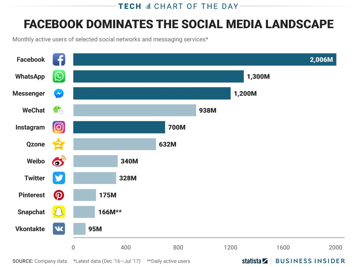 SNS市場において圧倒的なシェアを誇るFacebook