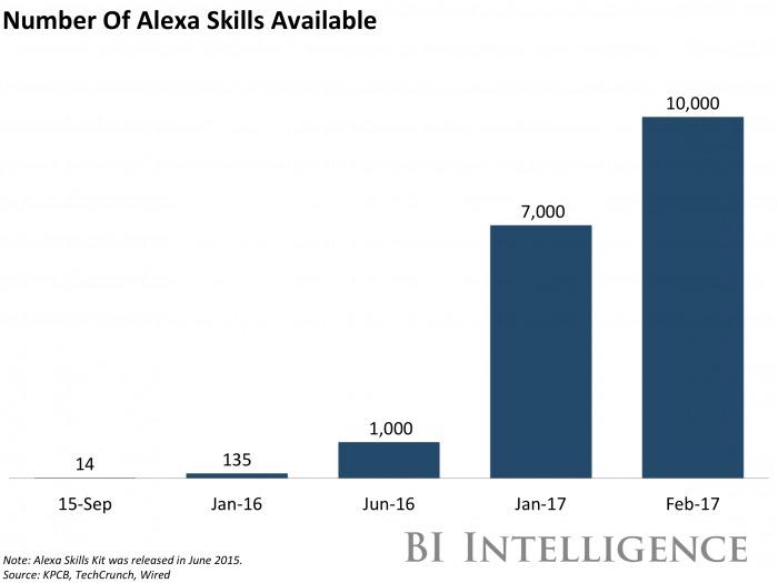 Alexa Skillsの数の推移を示したグラフ