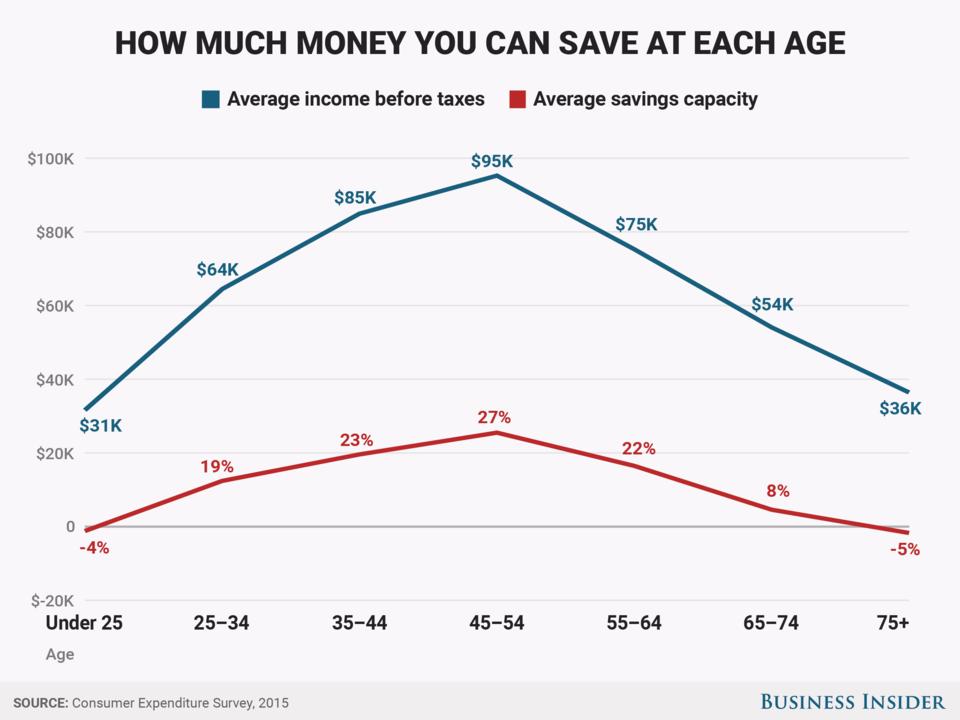 各年齢層でどれだけ貯蓄可能かを表したグラフ