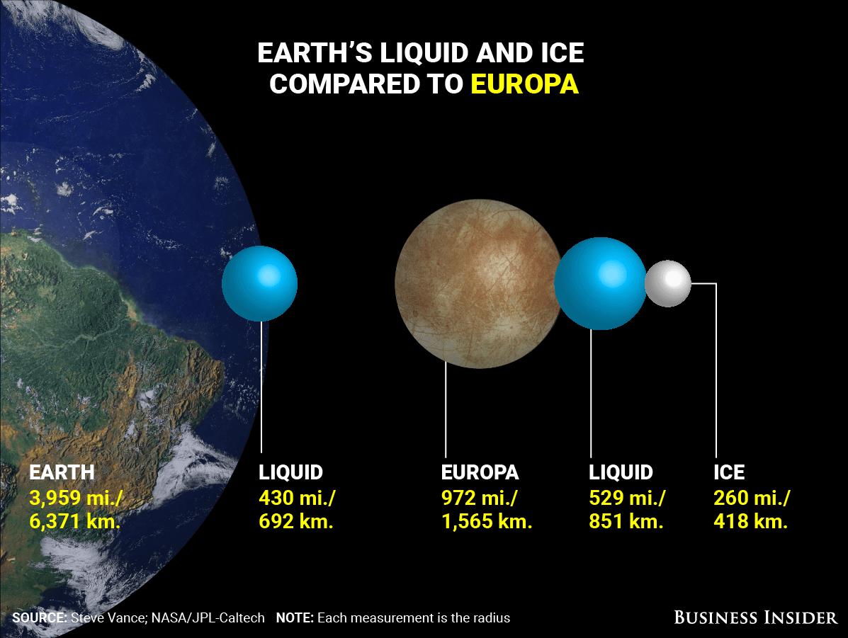 衛星エウロパと地球の比較