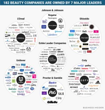 世界の美容ブランドを支配する7大企業、うち1つは日本企業