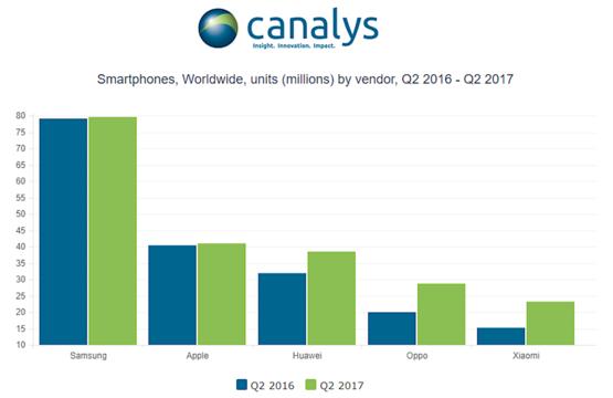 スマートフォンの販売台数グラフ
