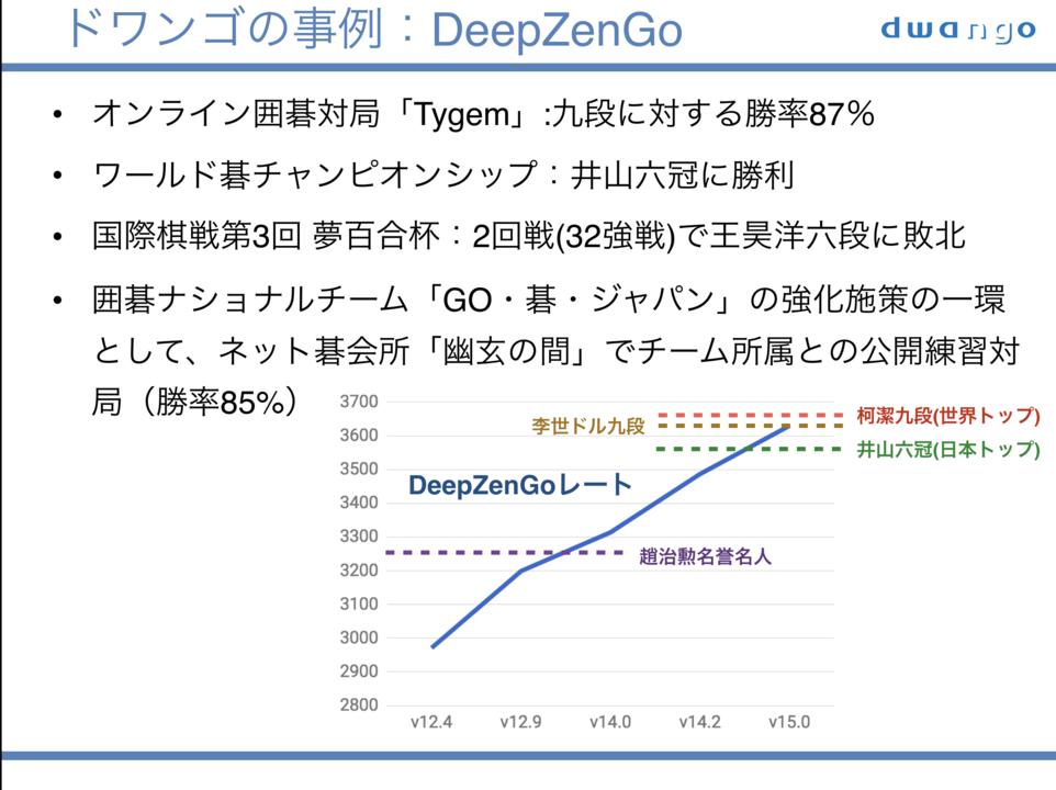 DeepZenGo