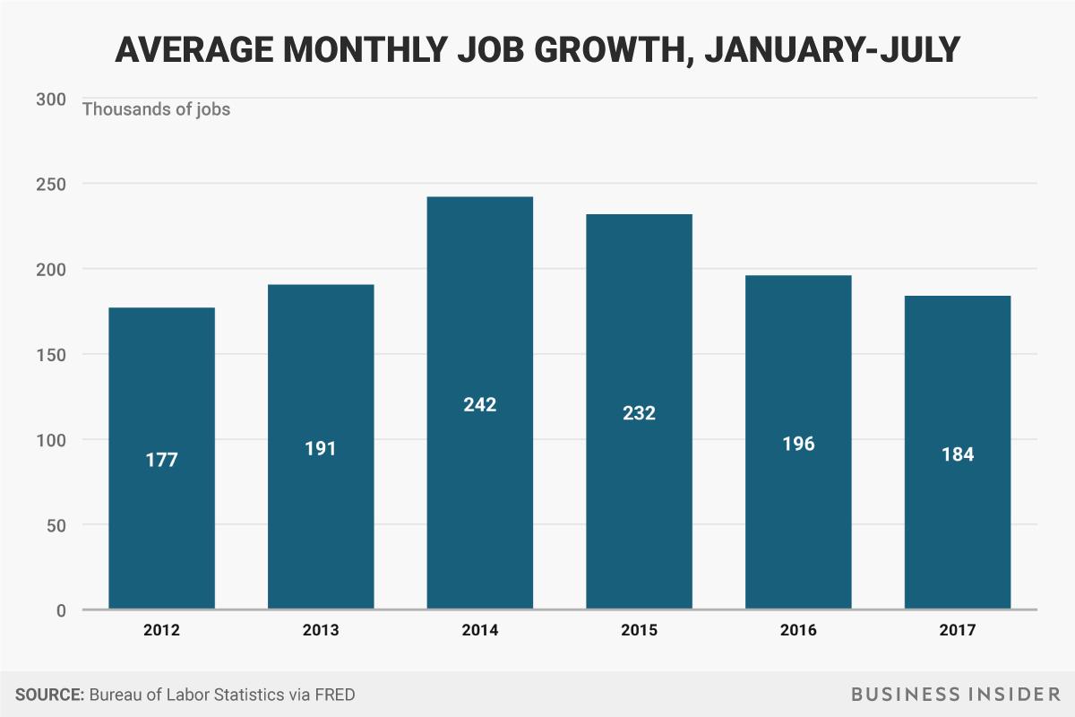1月~7月期の月間平均雇用成長