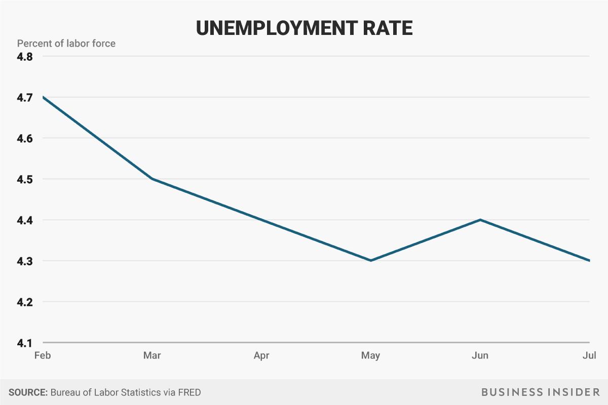 2月以降の失業率