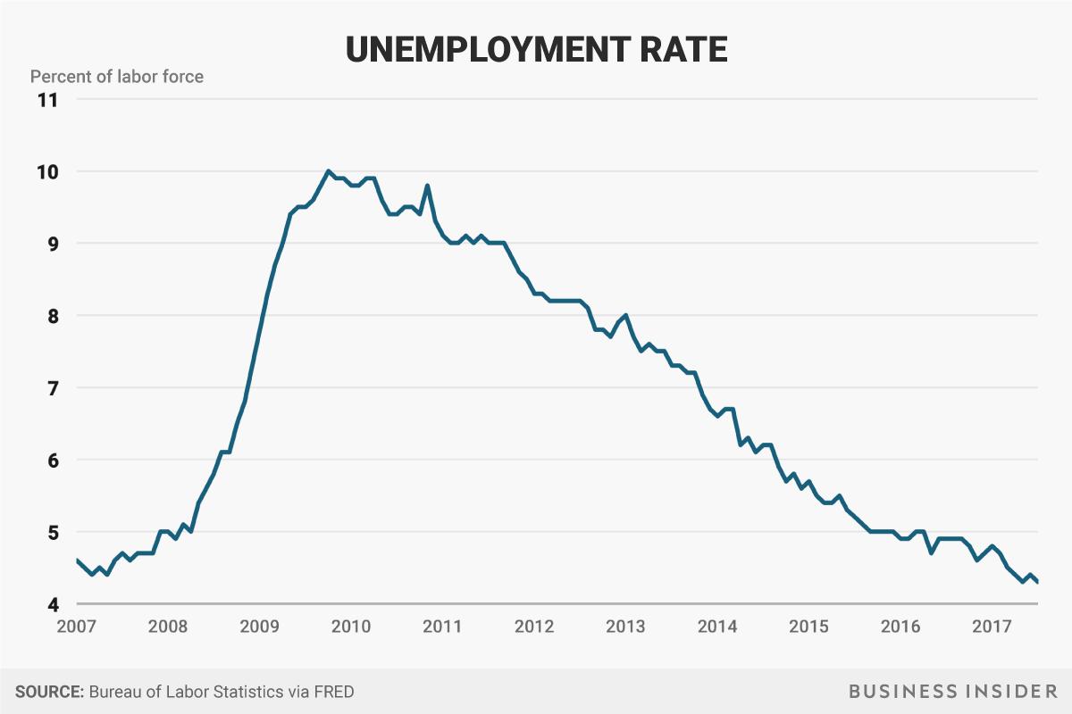 2007年以降の失業率
