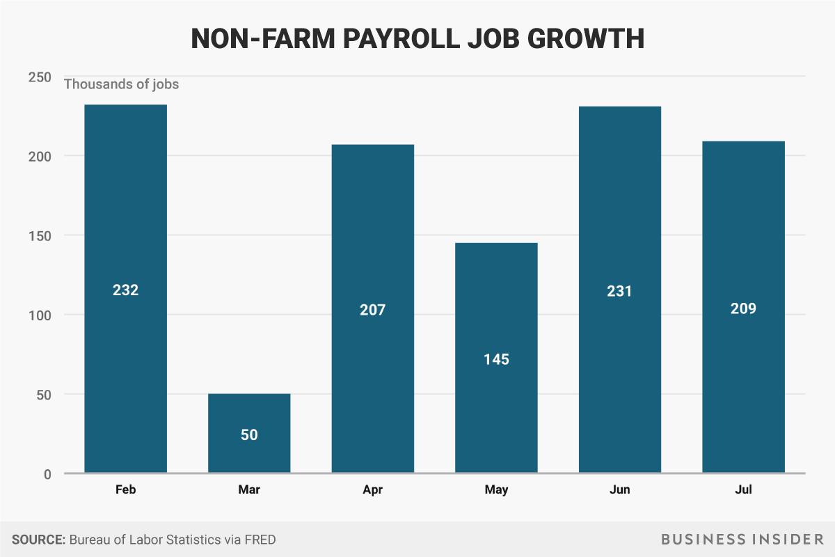 2月以降の非農業部門雇用者数