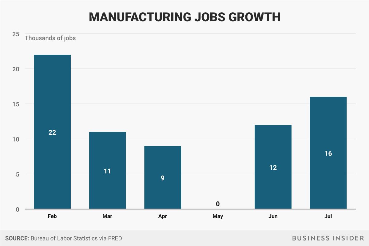 製造業における雇用の創出