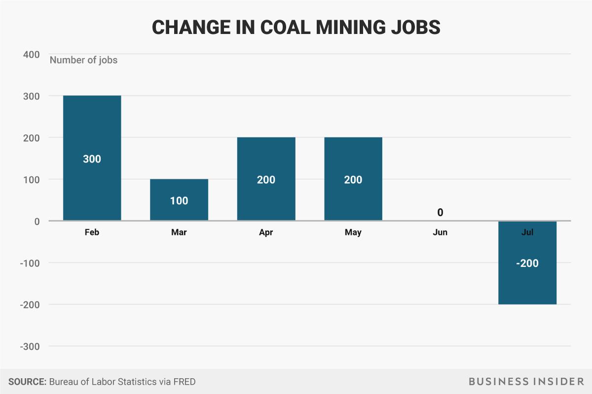 石炭鉱業における雇用の変化