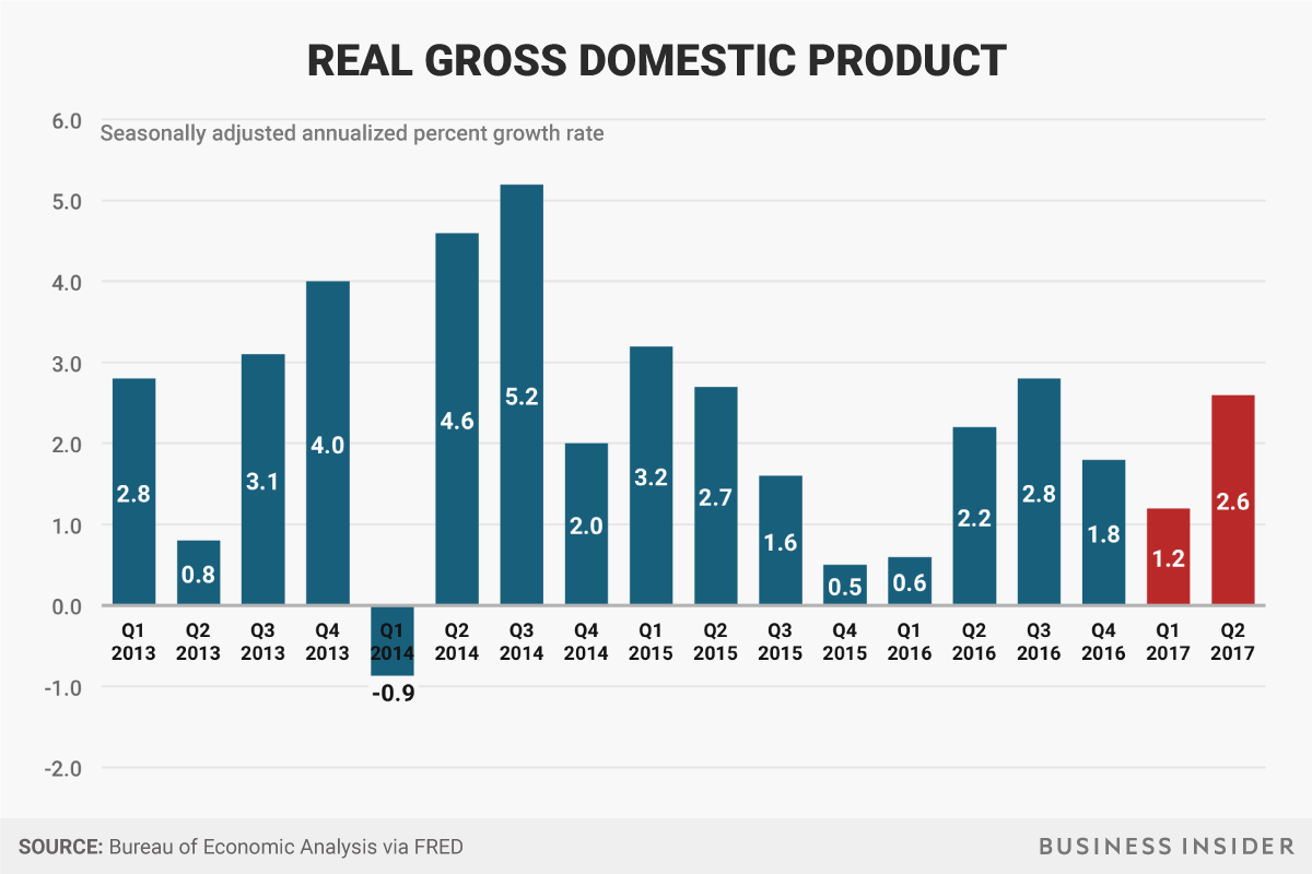 実質GDP
