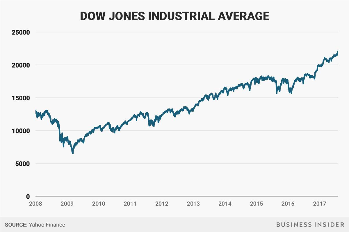 2008年以降のダウ平均