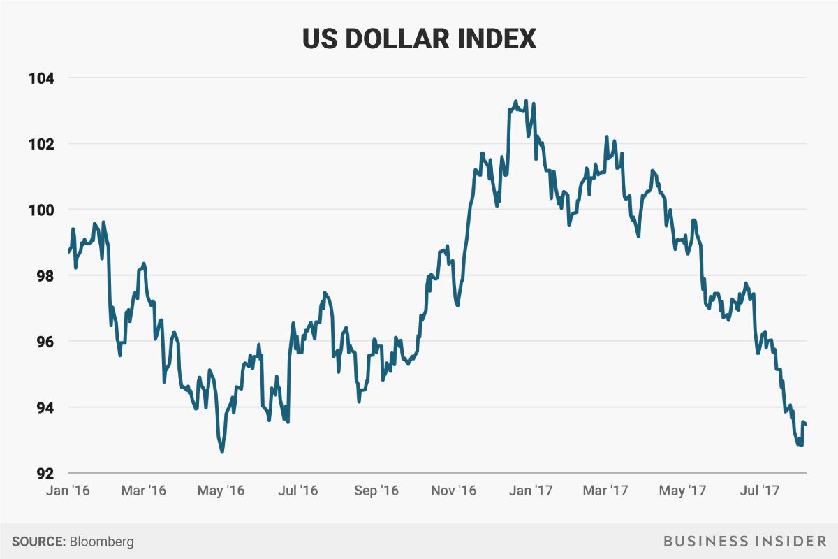 2016年1月以降のドル指標