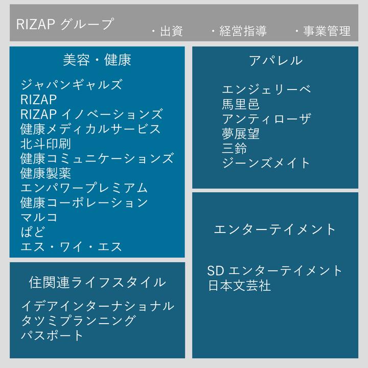 RIZAPgroup-1