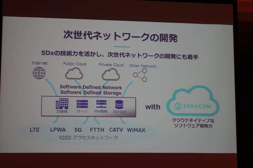 次世代ネットワークの開発(スライド)