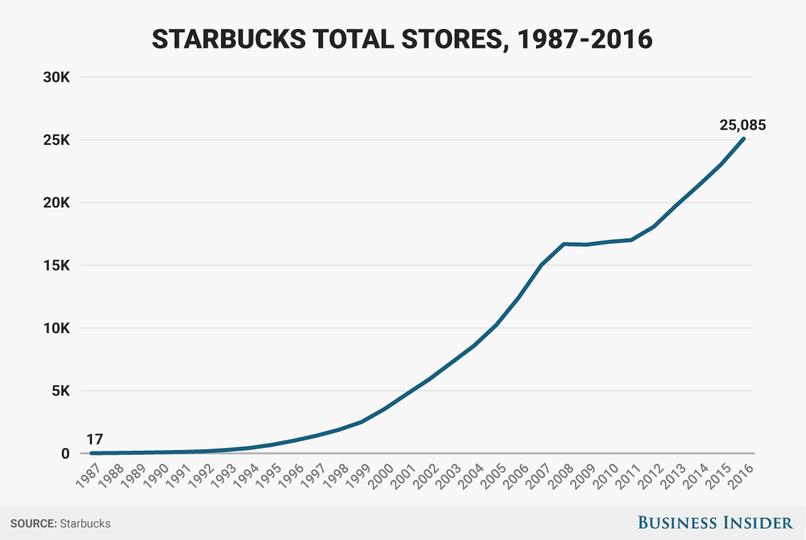 スターバックスの店舗総数の推移を表すグラフ