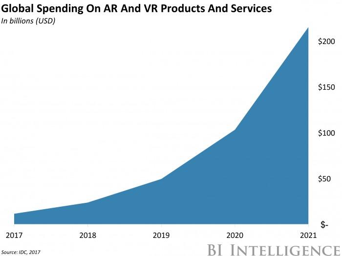 AR/VR製品・サービスへの支出