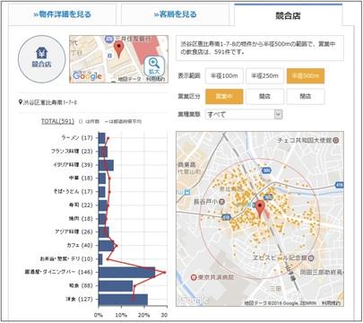 行列のできる「駅遠」飲食店ブーム、後押しする「立地データ分析」の民主化とは?