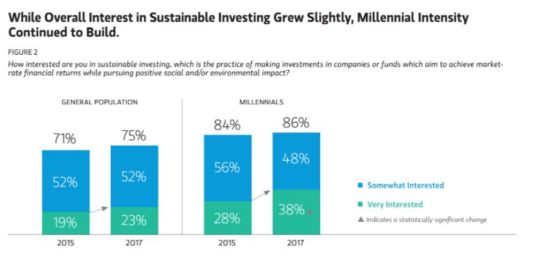 サステナブル投資に対する関心度