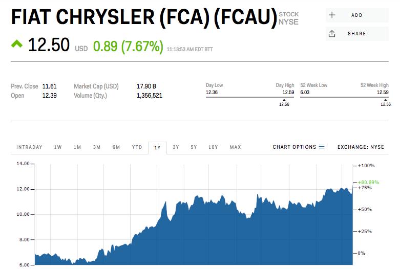 FCAの株価グラフ
