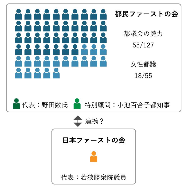都民ファーストの会と日本ファーストの会の関係イメージ図