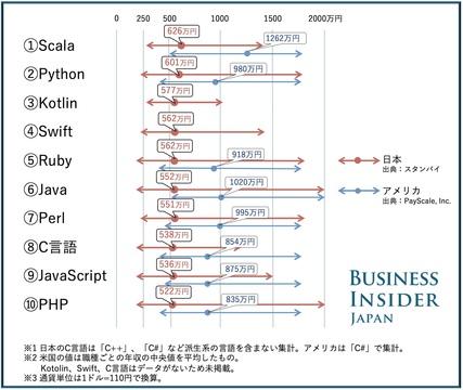 日米のプログラミング言語別年収比較