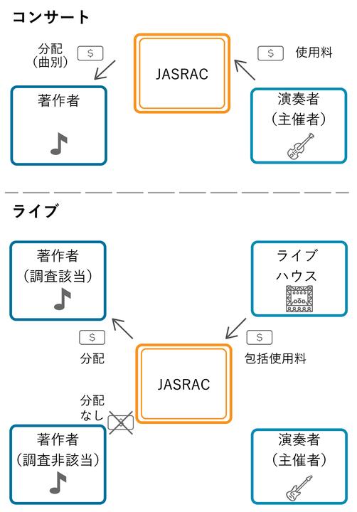 Chart_JASRAC