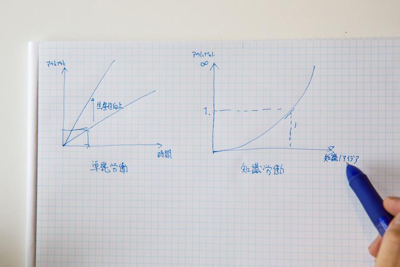 働い方改革グラフ